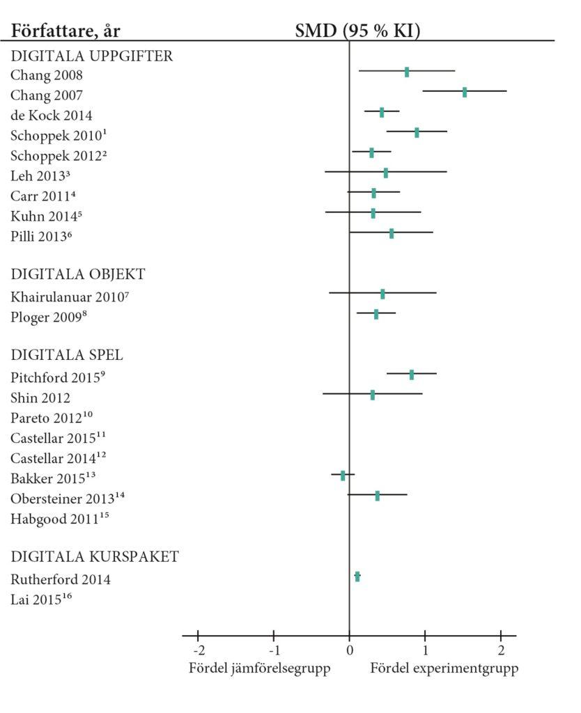 Skogsdiagrammet visar beräknade effektstorlekar för ingående studier.