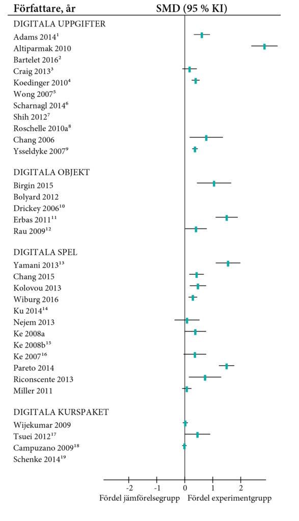 Skogsdiagrammet visar effektstorlekar för de ingående studierna, årskurs 4–6