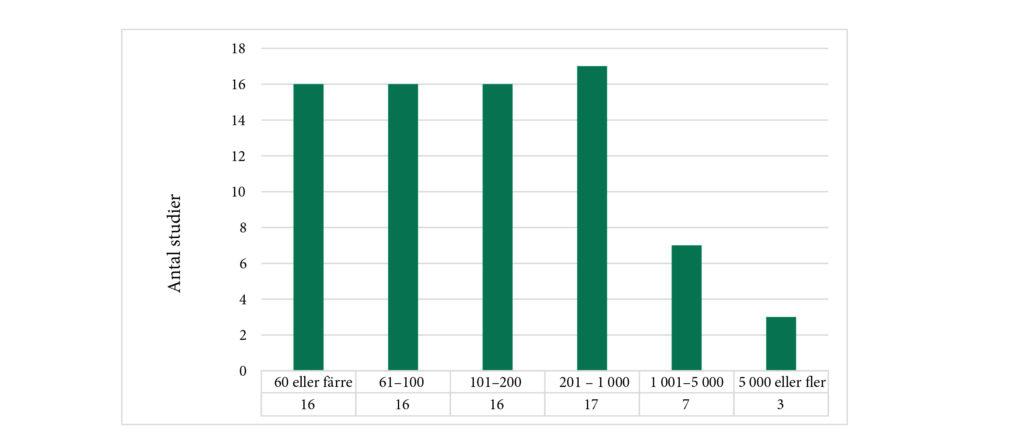 Diagrammet visar hur många elever som har deltagit i de ingående studierna.