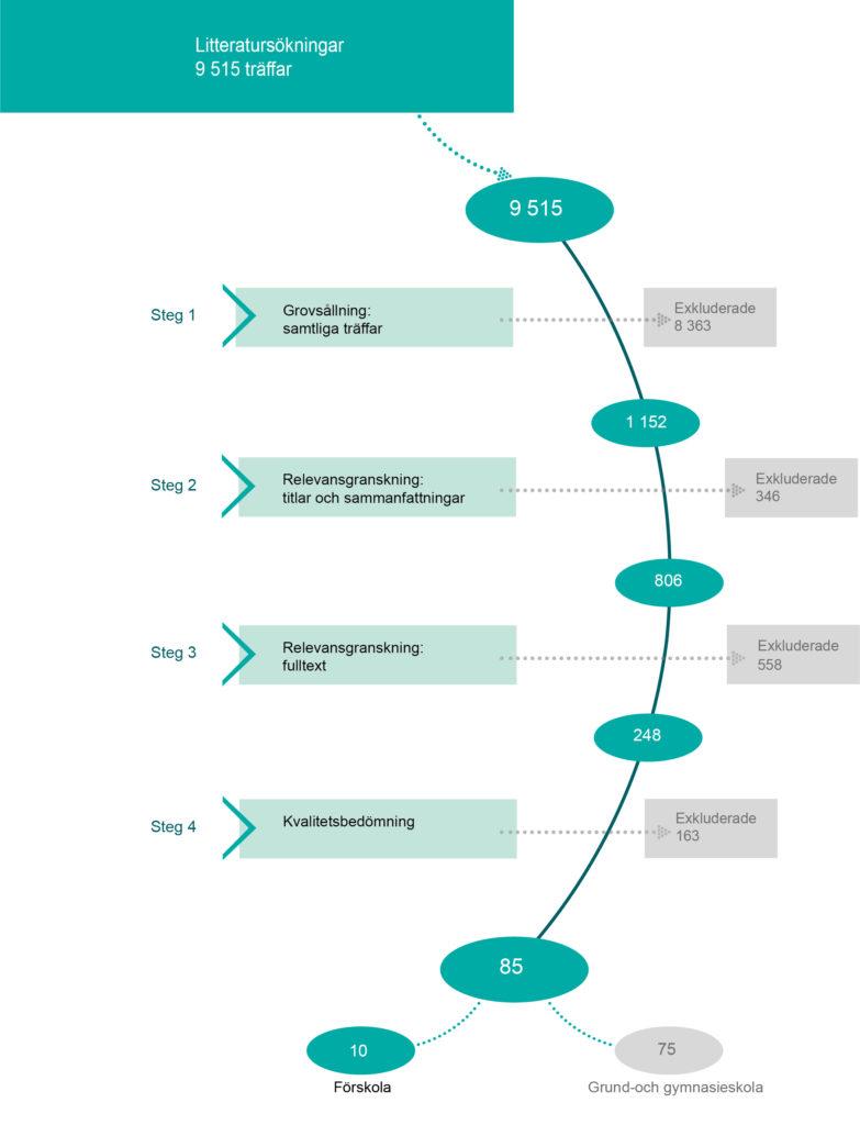 Figur som visar urvalsprocessen för studier