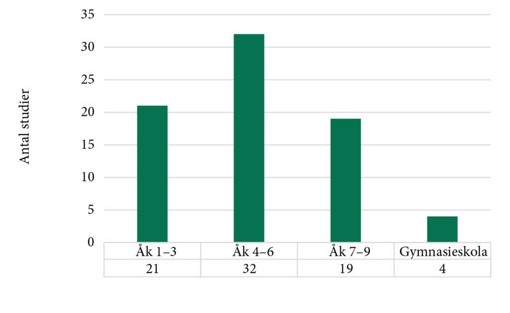 Figur över antal studier per årskurs. 1–3: 21 stycken, 4–6: 32, 7–9: 19, gymnasieskola: 4