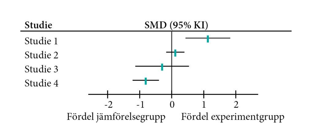 Exempel på skogsdiagram.