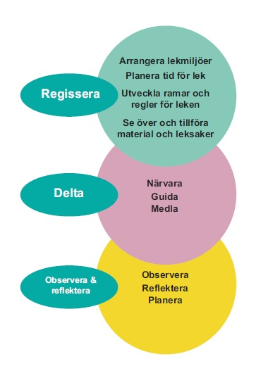 Förskollärarnas handlingar indelade i kategorier