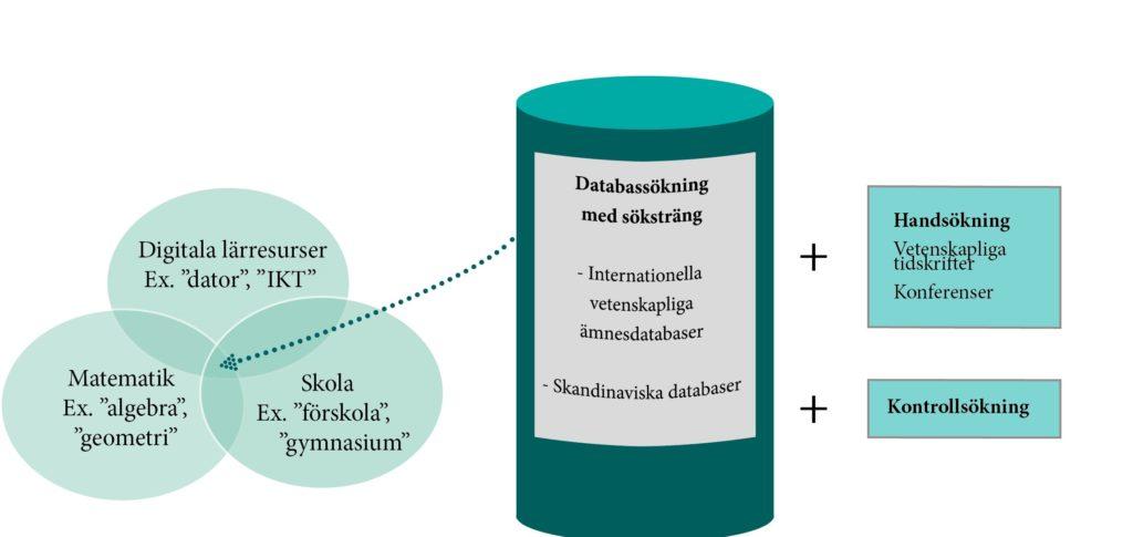 Databassökning med söksträng (internationella vetenskapliga ämnesdatabaser och skandinaviska databaser) + handsökning (vetenskapliga tidskrifter och konferenser) + kontrollsökning.