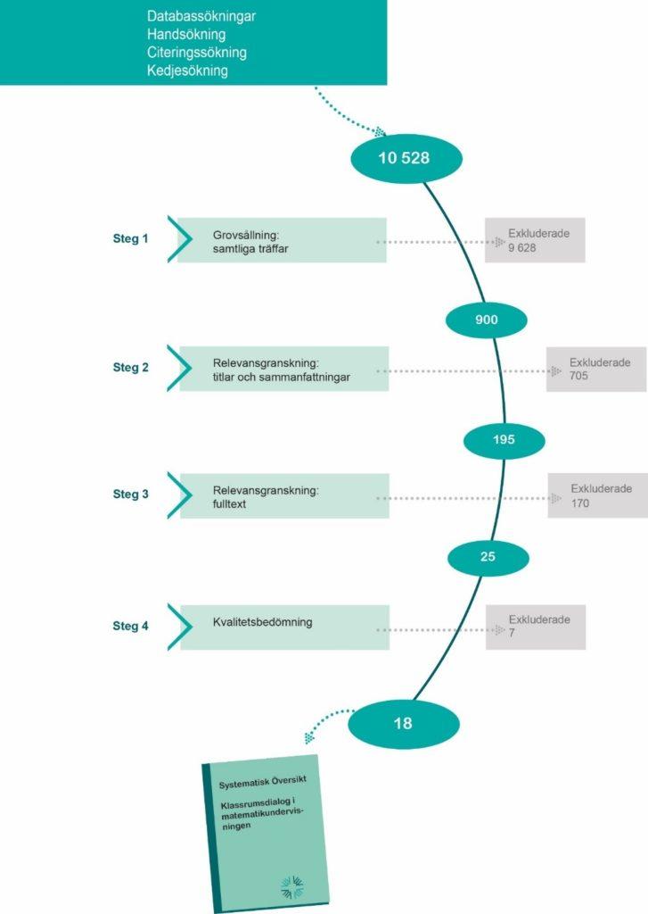 Figur som beskriver urvalsprocessen för ingående studier