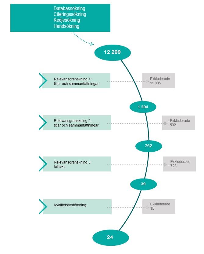 Figur som visar urvalsprocessen för inkluderade studier