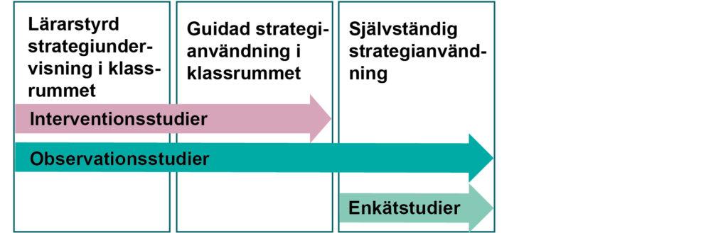 Lärarstyrd strategiundervisning i klassrummet (interventionsstudier och observationsstudier). Guidad strategianvändning i klassrummet (interventionsstudier och observationsstudier). Självständig strategianvändning (observationsstudier och enkätstudier).