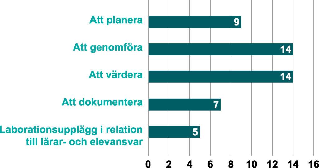 FIgur som visar antal studier inom varje kategori. Att planera: 9, Att genomföra: 14, Att värdera: 14, Att dokumentera: 7. Laborationsupplägg i relation till lärar- och elevansvar: 5