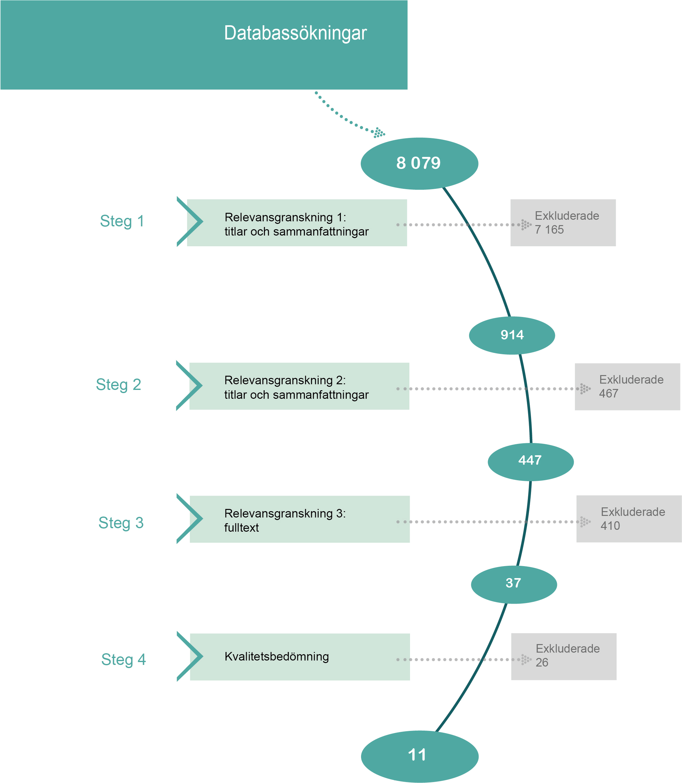 Figur som beskriver processen från 8079 träffar i databassökningen till ett urval på 11 studier efter relevans- och kvalitetsgranskningar.
