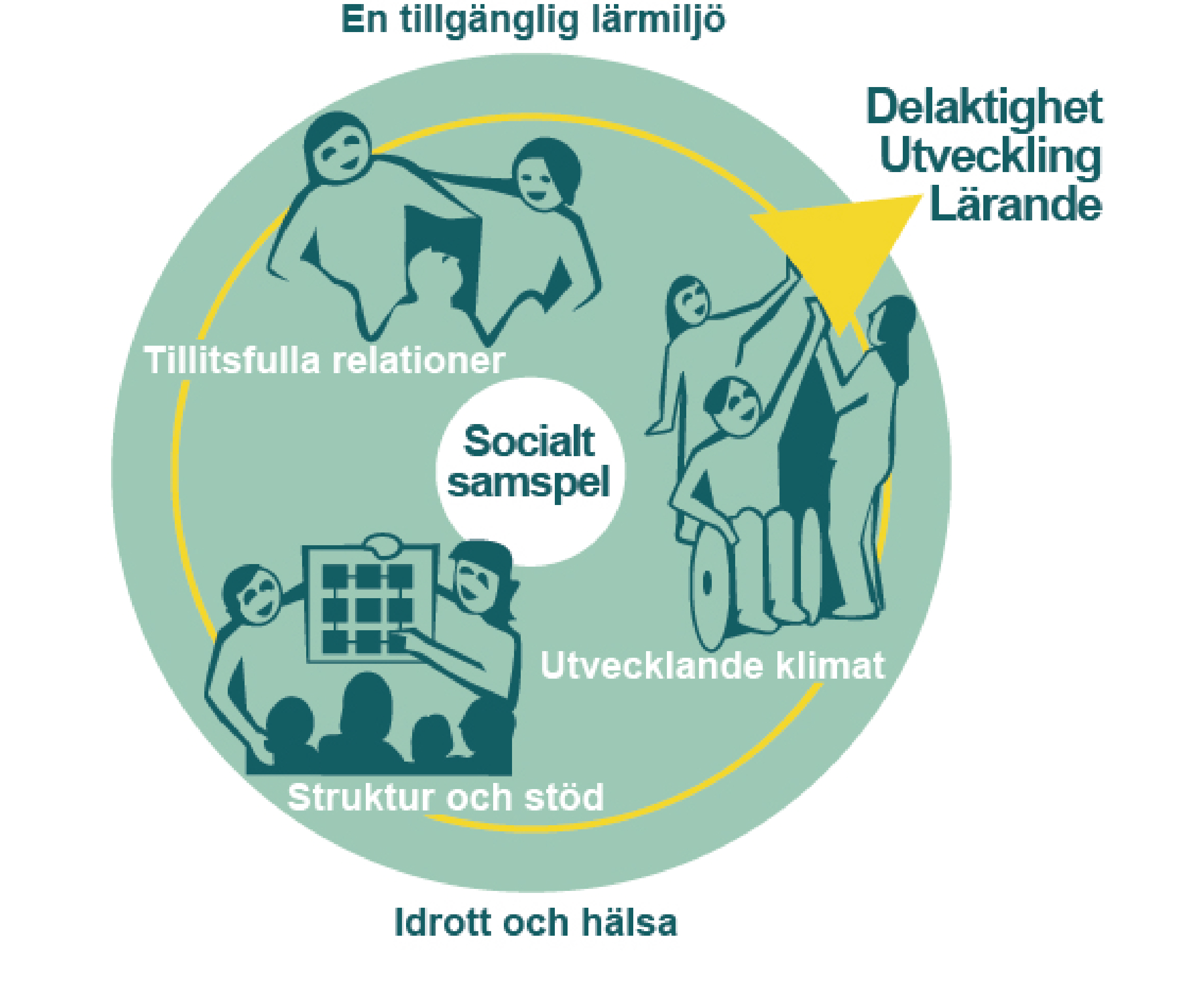 En illustration som beskriver hur tillitsfulla relationer, struktur och stöd samt utvecklande klimat hänger samman runt navet socialt samspel. Dessa i kombination leder till delaktighet, utveckling och lärande, en tillgänglig lärmiljö i ämnet idrott och hälsa.