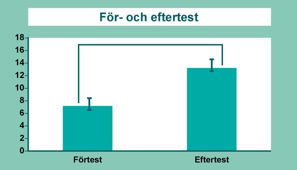 Illustration som visar ett exempel på resultat i siffror på ett för- respektive eftertest
