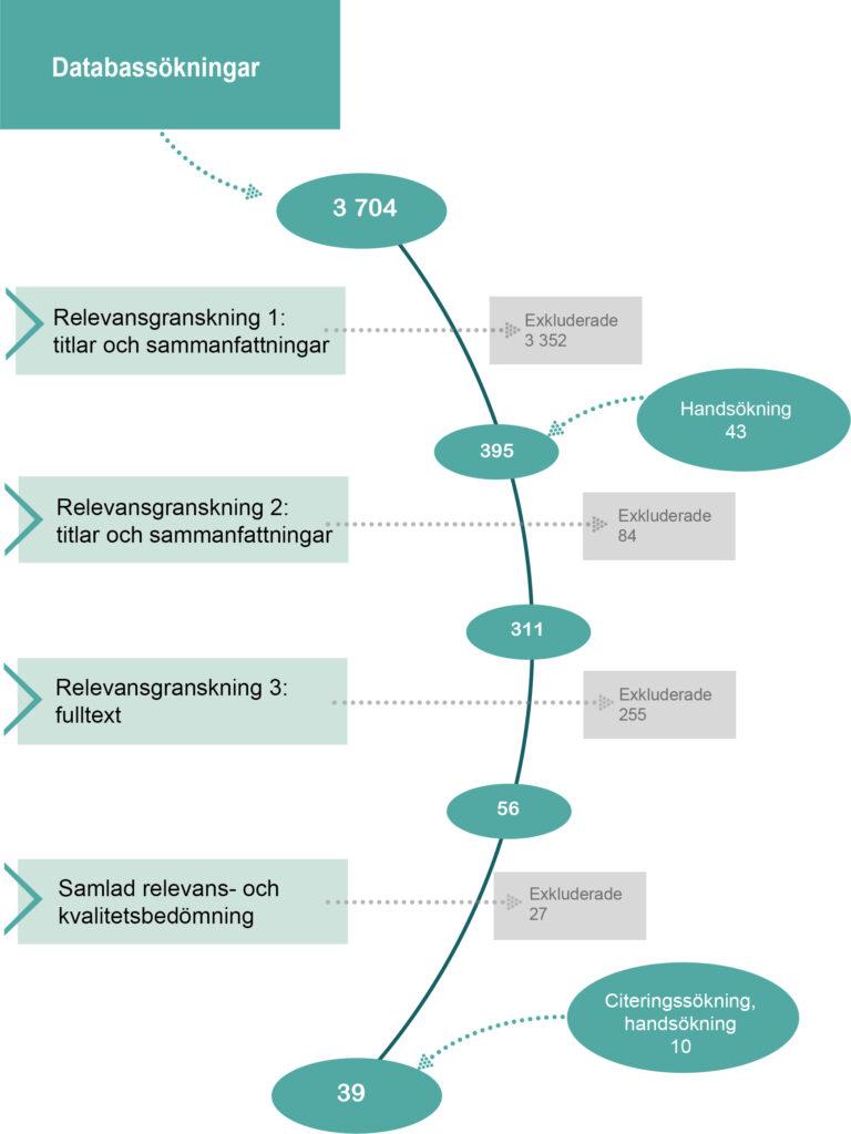 Bild som beskriver flödet för litteratursökningen, från 3704 träffar i första sökningen, till 39 översikter efter relevans- och kvalitetsgranskningar.